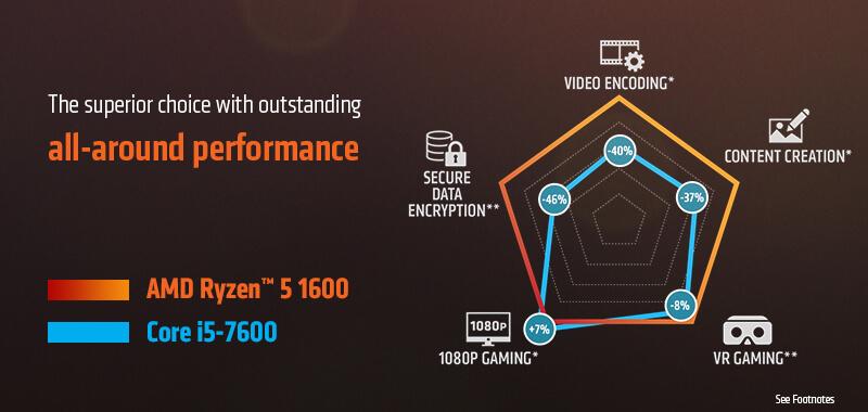 Amd Ryzen 5 1600 6 Core 3 2 Ghz 3 6 Ghz Turbo Socket Am4 Yd1600bbaebox Desktop Processor Newegg Com
