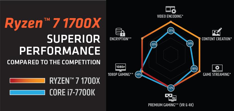 AMD RYZEN 7 1700X 8-Core 3 4 GHz (3 8 GHz Turbo) Socket AM4 YD170XBCAEWOF  Desktop Processor - Newegg com